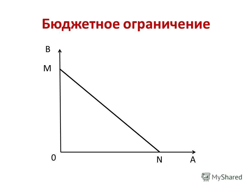 Бюджетное ограничение В А 0 М N