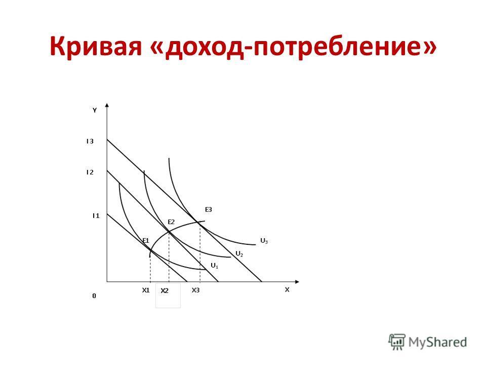 Кривая «доход-потребление»