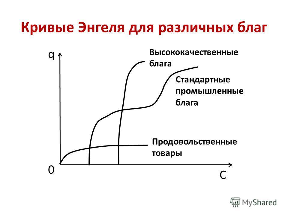 Кривые Энгеля для различных благ q C 0 Продовольственные товары Стандартные промышленные блага Высококачественные блага