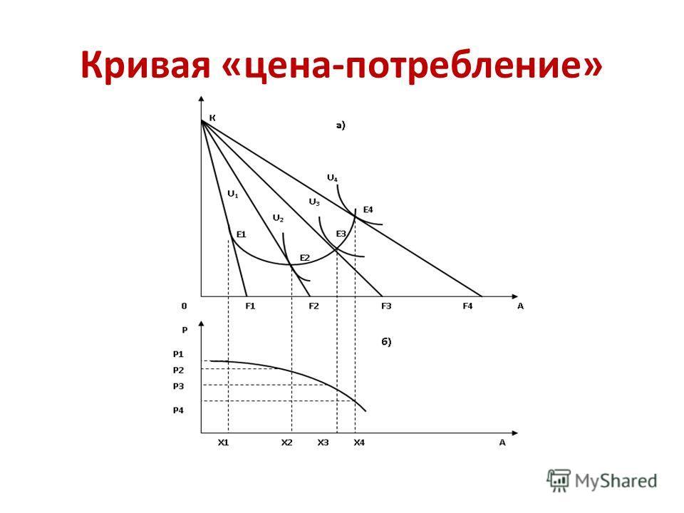 Кривая «цена-потребление»