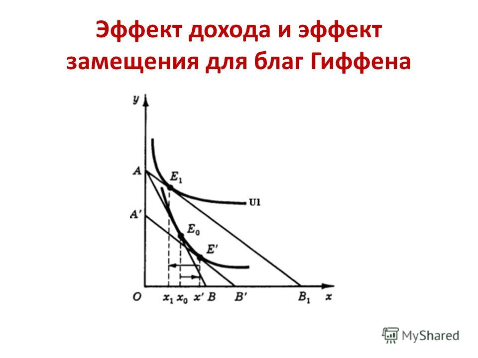 Эффект дохода и эффект замещения для благ Гиффена