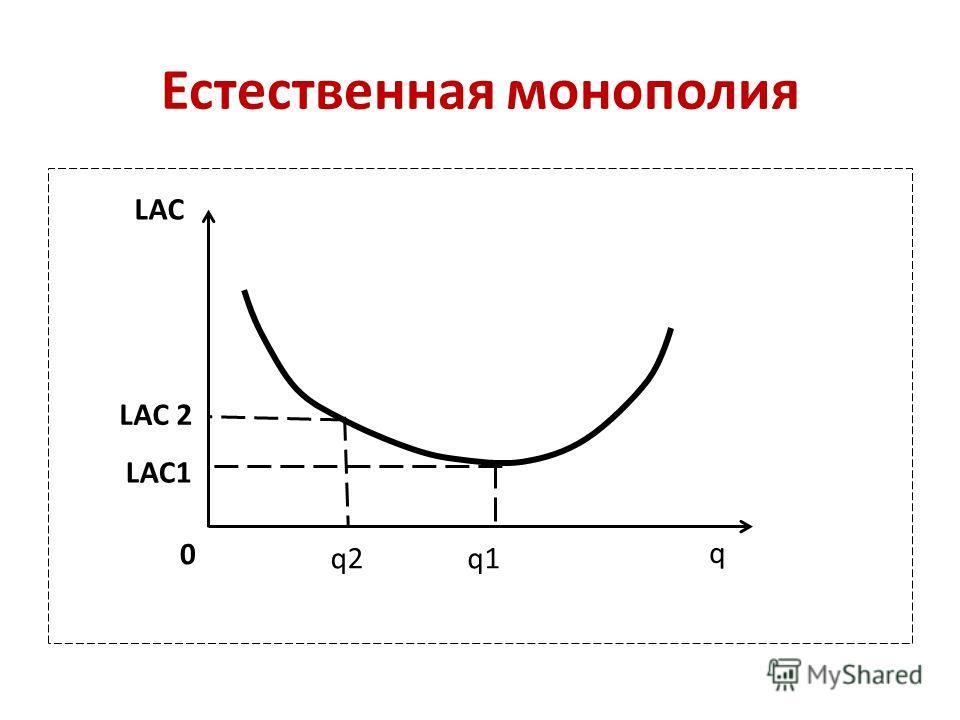 Естественная монополия LAC q q1q2 LAC 2 LAC1 0