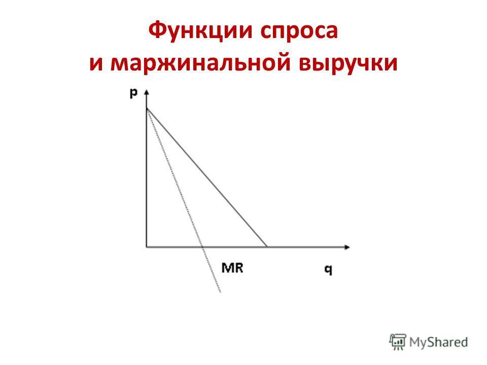 Функции спроса и маржинальной выручки