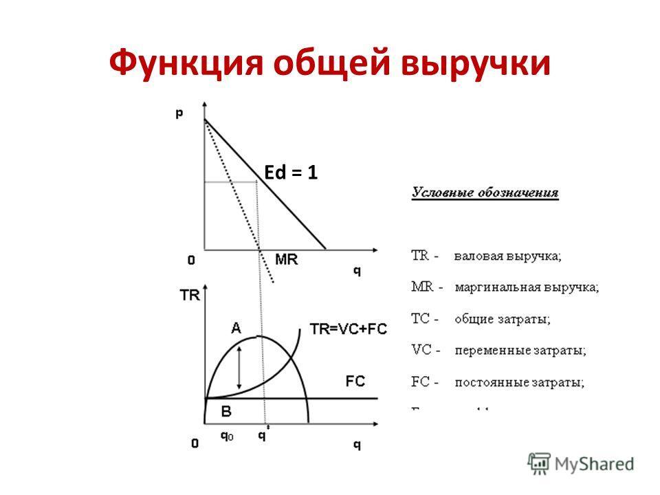 Функция общей выручки Ed = 1
