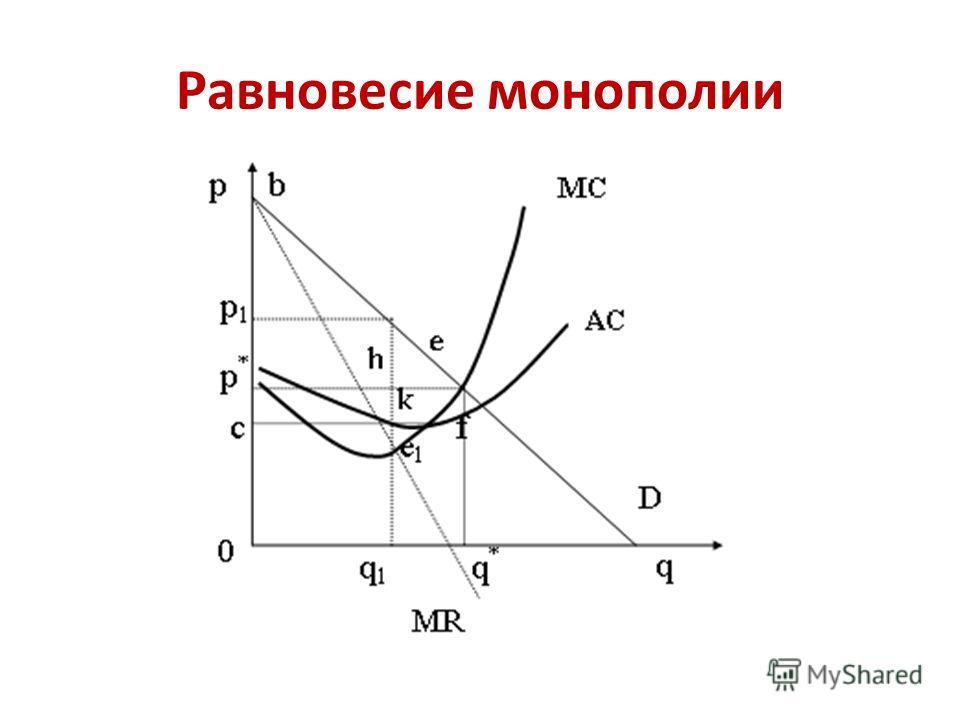 Равновесие монополии