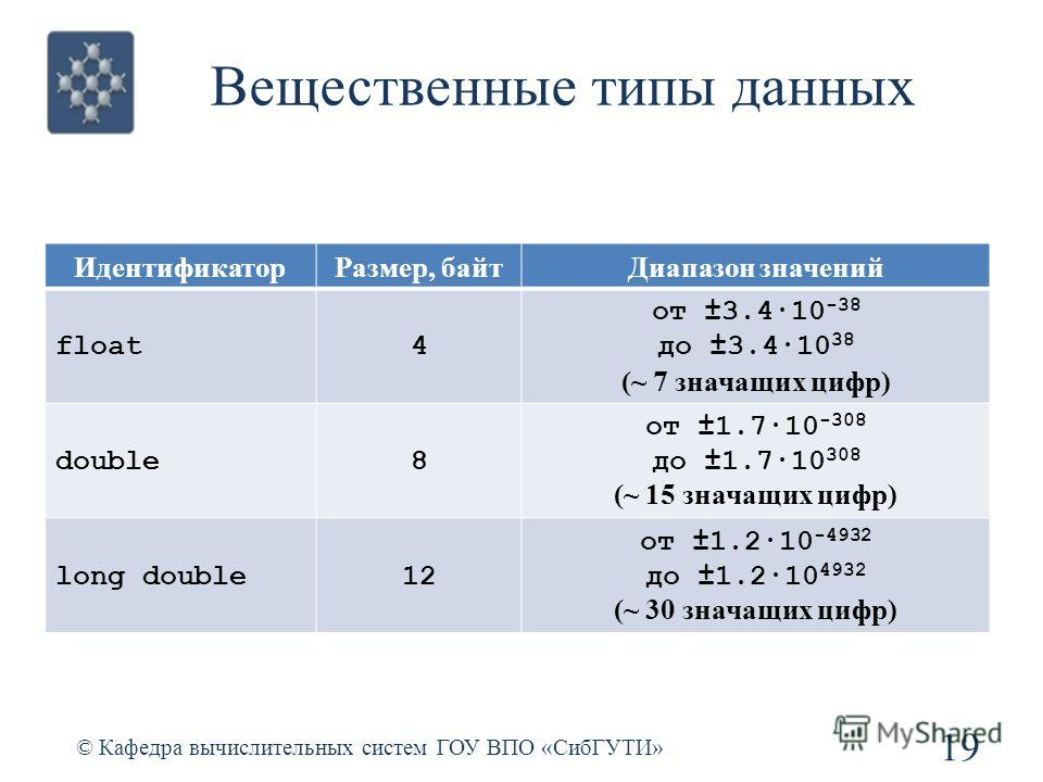 Вещественные типы данных 19 © Кафедра вычислительных систем ГОУ ВПО «СибГУТИ» ИдентификаторРазмер, байтДиапазон значений float4 от ±3.4·10 -38 до ±3.4·10 38 (~ 7 значащих цифр) double8 от ±1.7·10 -308 до ±1.7·10 308 (~ 15 значащих цифр) long double12