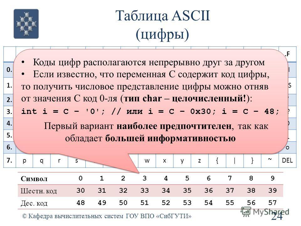 Таблица ASCII (цифры) 24 © Кафедра вычислительных систем ГОУ ВПО «СибГУТИ».0.1.2.3.4.5.6.7.8.9.A.B.C.D.E.F 0.NULSOHSTXETXEOTENQACKBELBSTABLFVTFFCRSOSI 1.DLEDC1DC2DC3DC4NAKSYNETBCANEMSUBESCFSGSRSUS 2. !