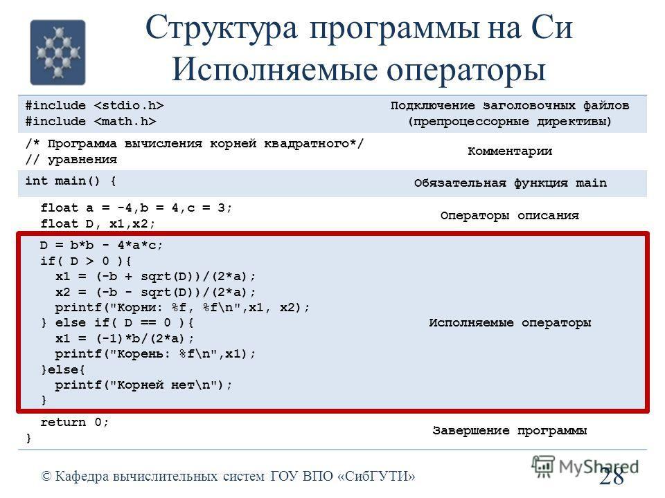 28 © Кафедра вычислительных систем ГОУ ВПО «СибГУТИ» #include Подключение заголовочных файлов (препроцессорные директивы) /* Программа вычисления корней квадратного*/ // уравнения Комментарии int main() { Обязательная функция main float a = -4,b = 4,