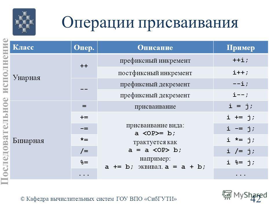 Операции присваивания 42 © Кафедра вычислительных систем ГОУ ВПО «СибГУТИ» Класс Опер.ОписаниеПример Унарная ++ префиксный инкремент ++i; постфиксный инкремент i++; -- префиксный декремент --i; префиксный декремент i--; Бинарная = присваивание i = j;