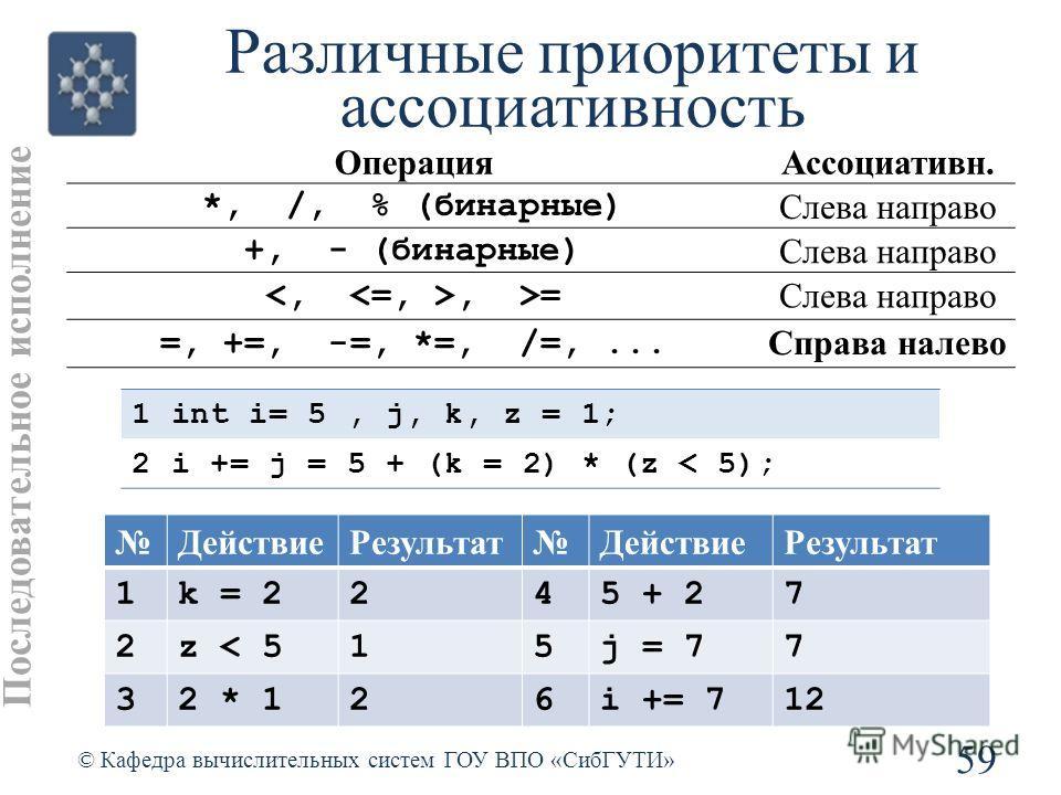 Различные приоритеты и ассоциативность 59 © Кафедра вычислительных систем ГОУ ВПО «СибГУТИ» Последовательное исполнение 1int i= 5, j, k, z = 1; 2i += j = 5 + (k = 2) * (z < 5); ОперацияАссоциативн. *, /, % (бинарные) Слева направо +, - (бинарные) Сле