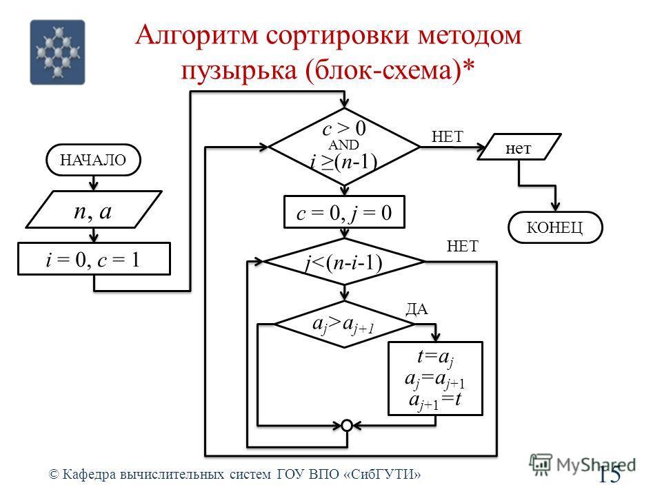 Алгоритм сортировки методом пузырька (блок-схема)* 15 © Кафедра вычислительных систем ГОУ ВПО «СибГУТИ» n, a i = 0, c = 1 НАЧАЛО c > 0 AND i (n-1) c = 0, j = 0 нет КОНЕЦ НЕТ ja j+1 t=a j a j =a j+1 a j+1 =t ДА