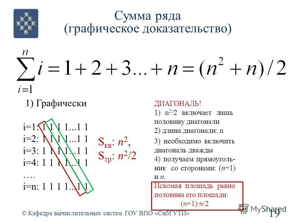 Сумма ряда (графическое доказательство) 19 © Кафедра вычислительных систем ГОУ ВПО «СибГУТИ» i=1: 1 1 1 1...1 i=2: 1 1 1 1...1 i=3: 1 1 1 1...1 i=4: 1 1 1 1...1 …. i=n: 1 1 1 1...1 1) Графически S кв : n 2, S тр : n 2 /2 ДИАГОНАЛЬ! 1) n 2 /2 включает