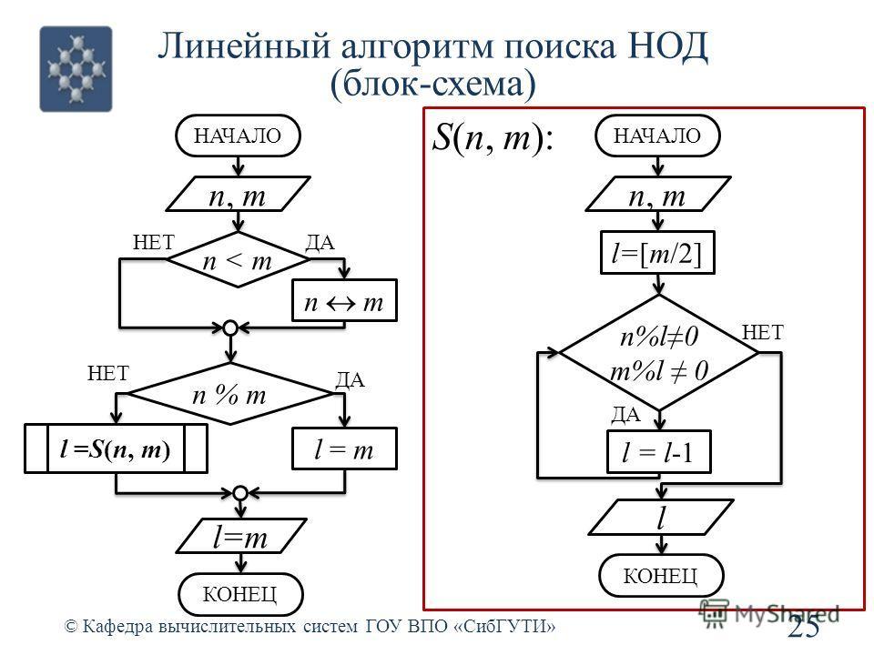 Линейный алгоритм поиска НОД (блок-схема) 25 © Кафедра вычислительных систем ГОУ ВПО «СибГУТИ» n, m НАЧАЛО n < m n m НЕТДА n % m НЕТ ДА l=m l =S(n, m) n, m НАЧАЛО n%l0 m%l 0 НЕТ ДА l = m S(n, m): l=[m/2] l = l-1 l КОНЕЦ