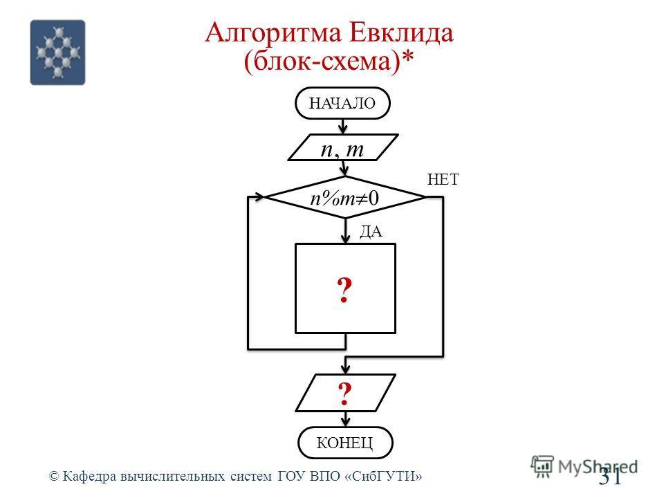 Алгоритма Евклида (блок-схема)* 31 © Кафедра вычислительных систем ГОУ ВПО «СибГУТИ» n, m НАЧАЛО n%m 0 ? НЕТ ДА ? КОНЕЦ