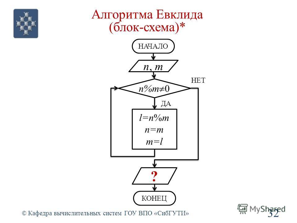 Алгоритма Евклида (блок-схема)* 32 © Кафедра вычислительных систем ГОУ ВПО «СибГУТИ» n, m НАЧАЛО n%m 0 l=n%m n=m m=l НЕТ ДА ? КОНЕЦ