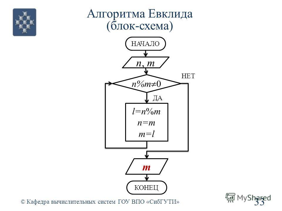 Алгоритма Евклида (блок-схема) 33 © Кафедра вычислительных систем ГОУ ВПО «СибГУТИ» n, m НАЧАЛО n%m 0 l=n%m n=m m=l НЕТ ДА m КОНЕЦ