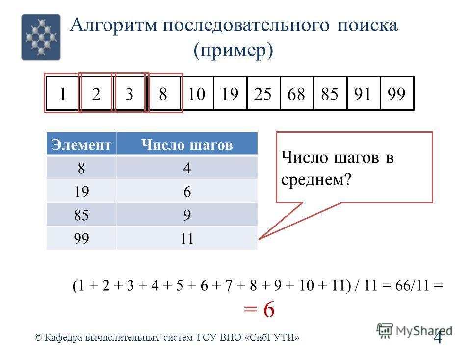 Алгоритм последовательного поиска (пример) 4 © Кафедра вычислительных систем ГОУ ВПО «СибГУТИ» 123810192568859199 ЭлементЧисло шагов 84 196 859 9911 (1 + 2 + 3 + 4 + 5 + 6 + 7 + 8 + 9 + 10 + 11) / 11 = 66/11 = = 6 Число шагов в среднем?