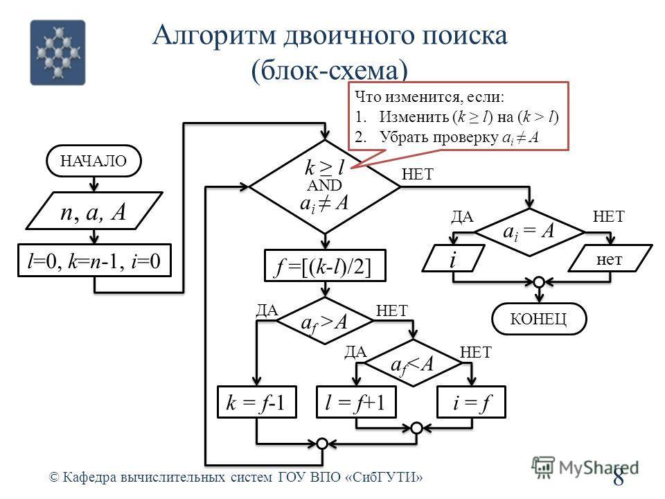 Алгоритм двоичного поиска (блок-схема) 8 © Кафедра вычислительных систем ГОУ ВПО «СибГУТИ» n, a, A l=0, k=n-1, i=0 НАЧАЛО k l AND a i A f =[(k-l)/2] a i = A ДА i НЕТ нет КОНЕЦ НЕТ a f >A ДА НЕТ k = f-1l = f+1 a f  l) 2.Убрать проверку a i A ДА НЕТ