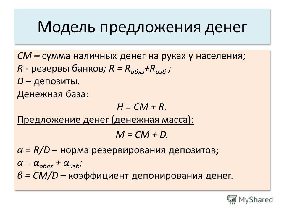 Модель предложения денег CM – сумма наличных денег на руках у населения; R - резервы банков; R = R обяз +R изб ; D – депозиты. Денежная база: H = CM + R. Предложение денег (денежная масса): M = CM + D. α = R/D – норма резервирования депозитов; α = α