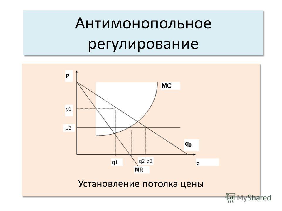 Антимонопольное регулирование Установление потолка цены