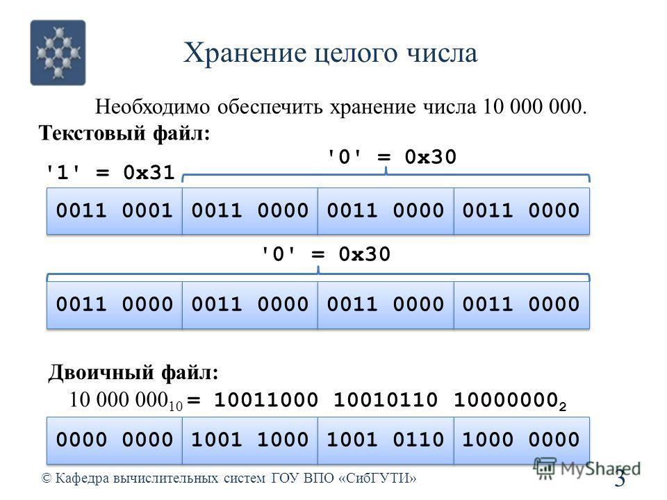 Хранение целого числа 3 © Кафедра вычислительных систем ГОУ ВПО «СибГУТИ» Необходимо обеспечить хранение числа 10 000 000. Текстовый файл: 0011 0001 0011 0000 '1' = 0x31 '0' = 0x30 Двоичный файл: 0000 1001 1000 1001 0110 1000 0000 10 000 000 10 = 100