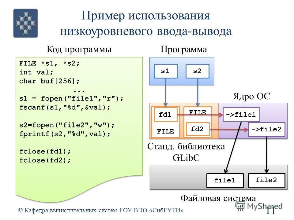 Пример использования низкоуровневого ввода-вывода 11 © Кафедра вычислительных систем ГОУ ВПО «СибГУТИ» Код программы Станд. библиотека GLibC Ядро ОС FILE file1 file2 ->file2 Файловая система Программа s2s1 fd1 fd2 ->file1