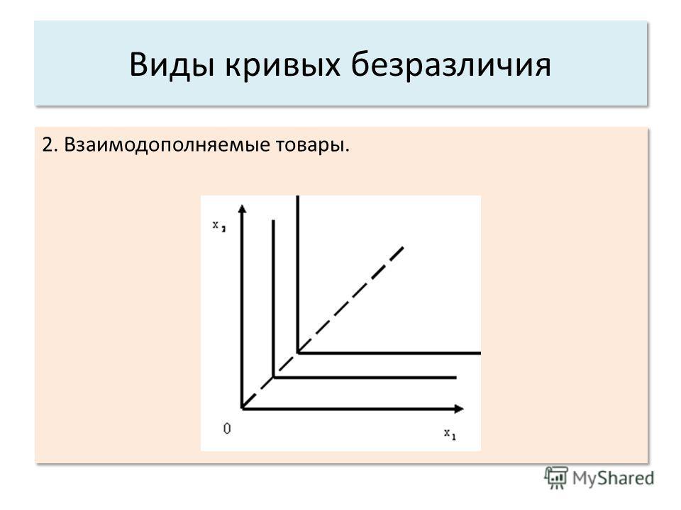 2. Взаимодополняемые товары. 2. Взаимодополняемые товары. Виды кривых безразличия