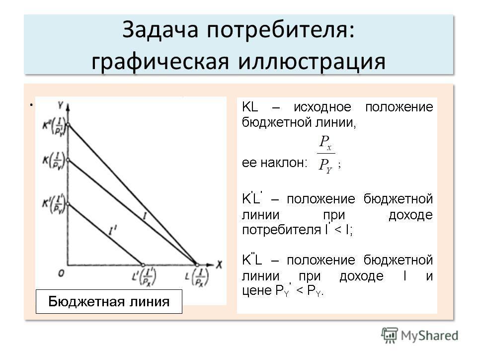 Задача потребителя: графическая иллюстрация.