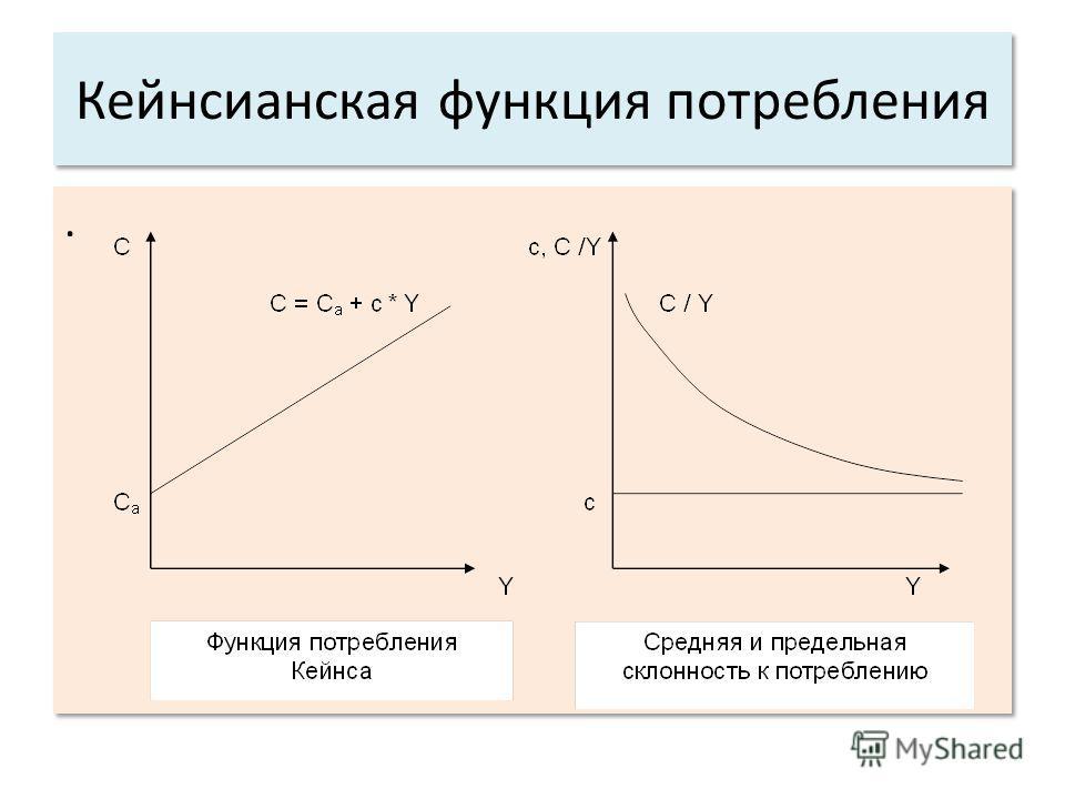 Кейнсианская функция потребления..