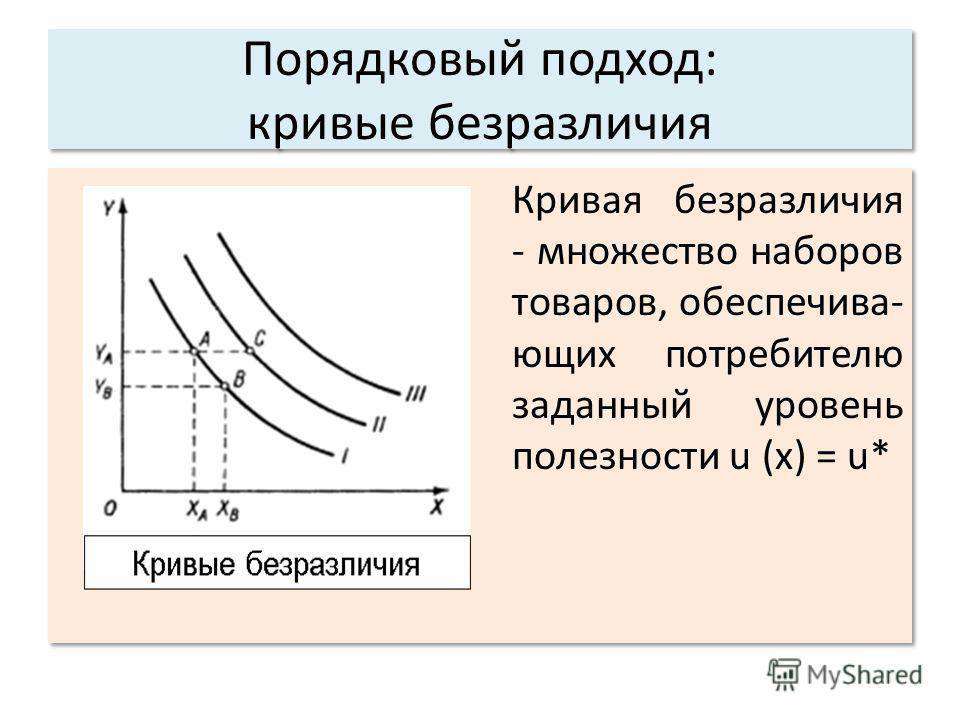 Порядковый подход: кривые безразличия Кривая безразличия - множество наборов товаров, обеспечива- ющих потребителю заданный уровень полезности u (x) = u*