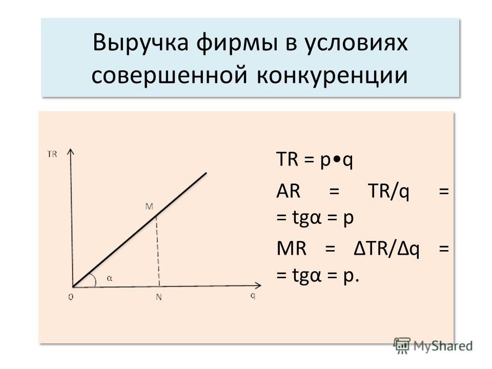 Выручка фирмы в условиях совершенной конкуренции TR = pq AR = TR/q = = tgα = p MR = TR/q = = tgα = p. TR = pq AR = TR/q = = tgα = p MR = TR/q = = tgα = p.