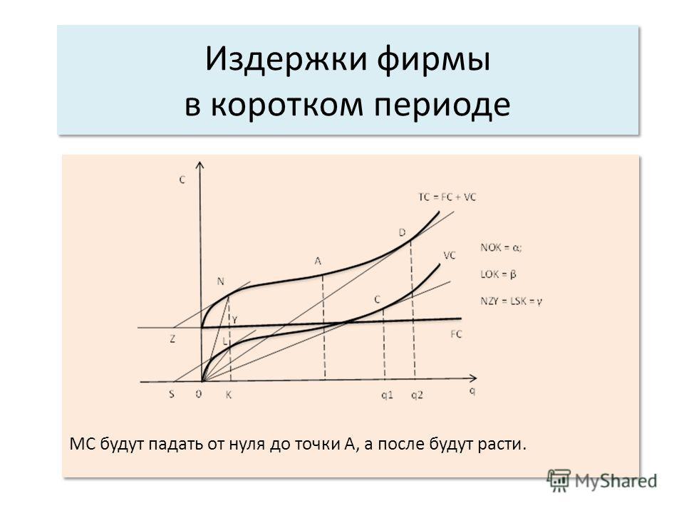 Издержки фирмы в коротком периоде МС будут падать от нуля до точки А, а после будут расти.