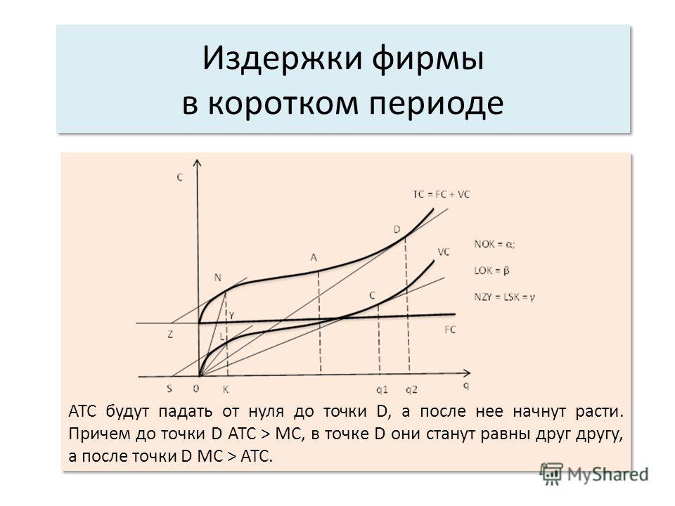 Издержки фирмы в коротком периоде АТС будут падать от нуля до точки D, а после нее начнут расти. Причем до точки D АТС > МС, в точке D они станут равны друг другу, а после точки D MC > ATC.