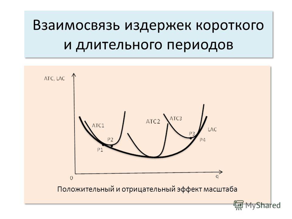 Взаимосвязь издержек короткого и длительного периодов Положительный и отрицательный эффект масштаба
