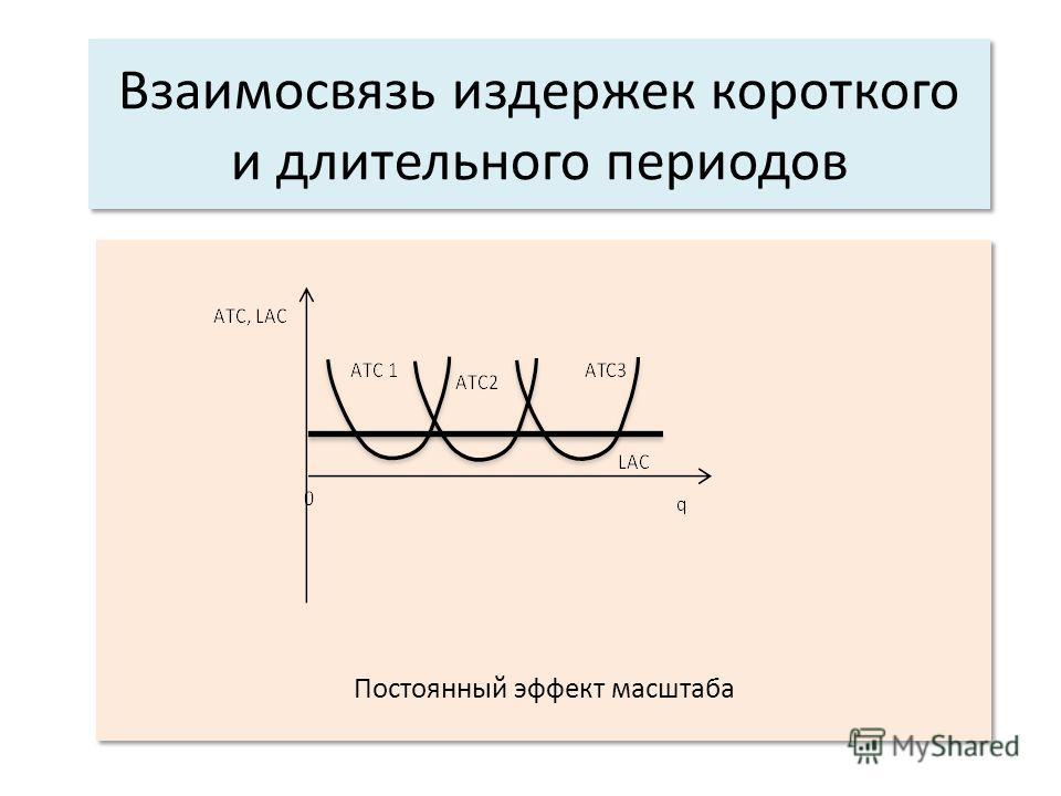 Взаимосвязь издержек короткого и длительного периодов Постоянный эффект масштаба