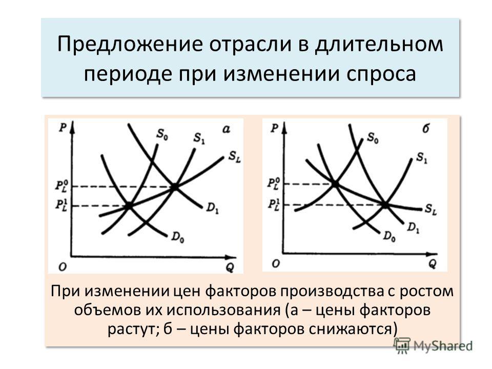 Предложение отрасли в длительном периоде при изменении спроса При изменении цен факторов производства с ростом объемов их использования (а – цены факторов растут; б – цены факторов снижаются)