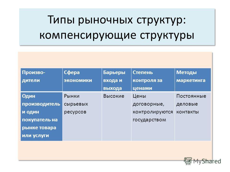 Типы рыночных структур: компенсирующие структуры Произво- дители Сфера экономики Барьеры входа и выхода Степень контроля за ценами Методы маркетинга Один производитель и один покупатель на рынке товара или услуги Рынки сырьевых ресурсов ВысокиеЦены д