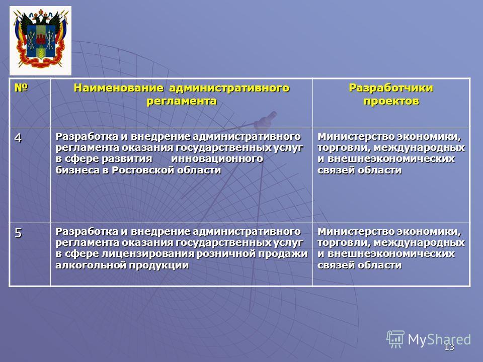 13 Наименование административного регламента Разработчики проектов 4 Разработка и внедрение административного регламента оказания государственных услуг в сфере развития инновационного бизнеса в Ростовской области Министерство экономики, торговли, меж