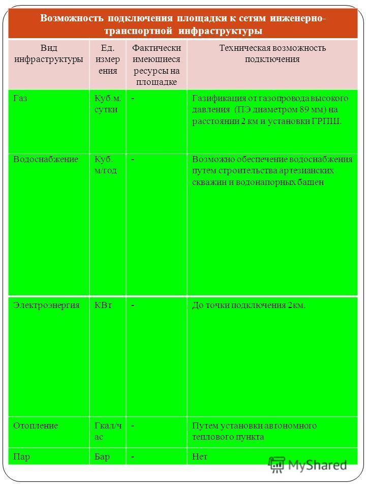 ВодоснабжениеКуб. м/год -Возможно обеспечение водоснабжения путем строительства артезианских скважин и водонапорных башен ЭлектроэнергияКВт-До точки подключения 2км. ОтоплениеГкал/ч ас -Путем установки автономного теплового пункта ПарБар-Нет Возможно