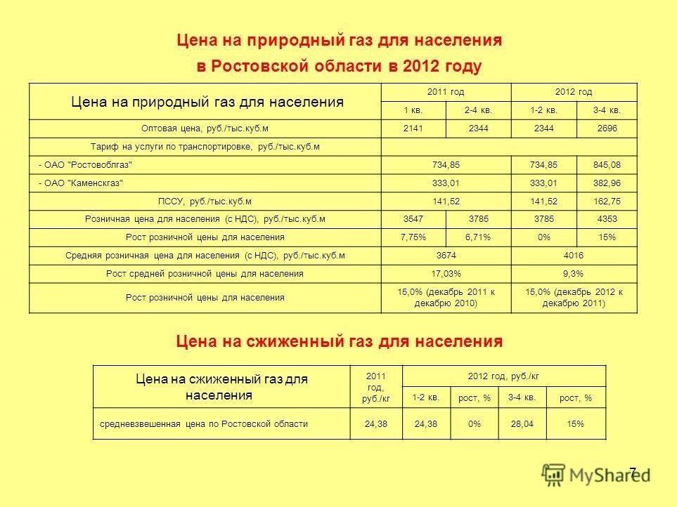 7 Цена на природный газ для населения в Ростовской области в 2012 году Цена на природный газ для населения 2011 год2012 год 1 кв.2-4 кв.1-2 кв.3-4 кв. Оптовая цена, руб./тыс.куб.м21412344 2696 Тариф на услуги по транспортировке, руб./тыс.куб.м - ОАО