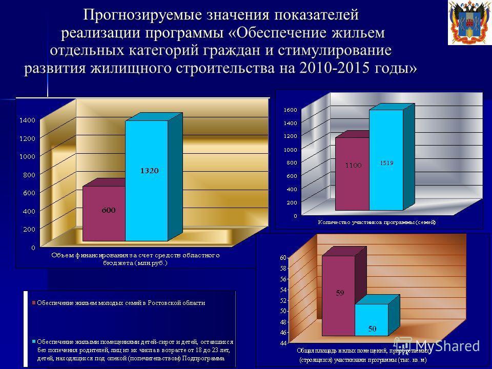 Прогнозируемые значения показателей реализации программы «Обеспечение жильем отдельных категорий граждан и стимулирование развития жилищного строительства на 2010-2015 годы»