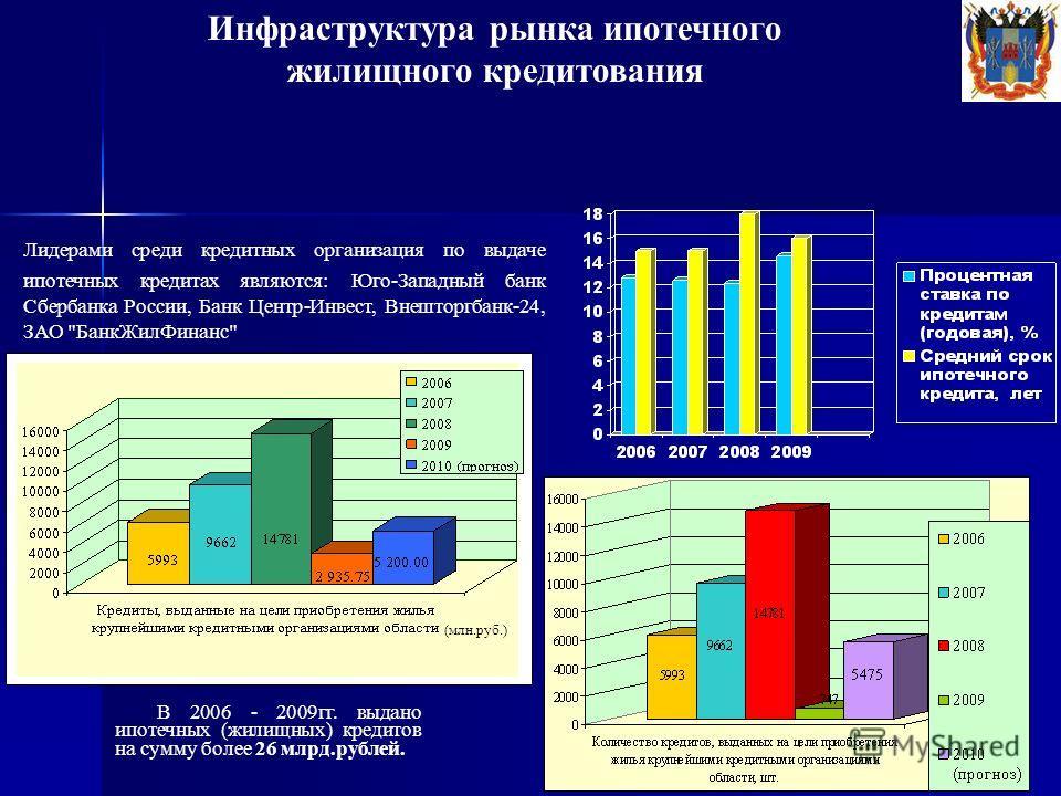 В 2006 - 2009гг. выдано ипотечных (жилищных) кредитов на сумму более 26 млрд.рублей. Инфраструктура рынка ипотечного жилищного кредитования Лидерами среди кредитных организация по выдаче ипотечных кредитах являются: Юго-Западный банк Сбербанка России