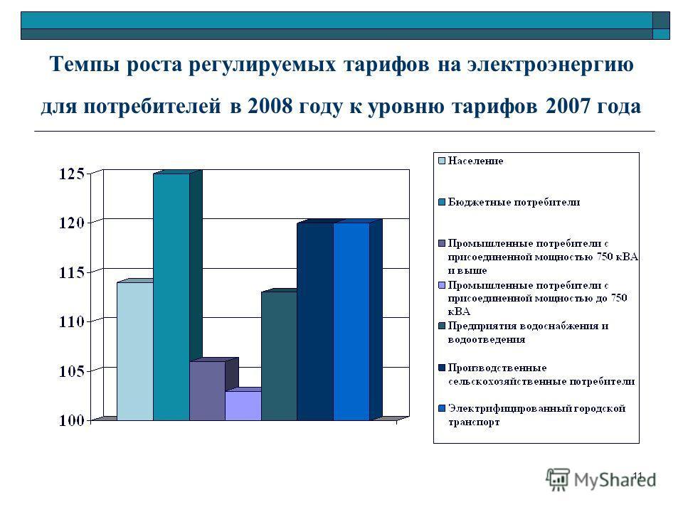 11 Темпы роста регулируемых тарифов на электроэнергию для потребителей в 2008 году к уровню тарифов 2007 года