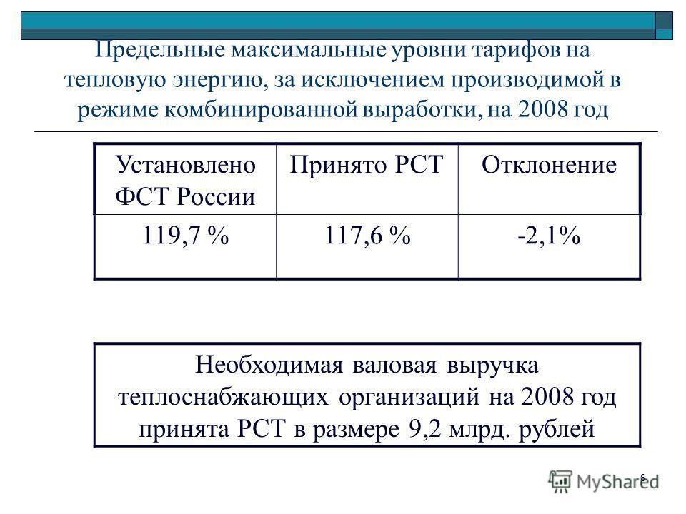 6 Предельные максимальные уровни тарифов на тепловую энергию, за исключением производимой в режиме комбинированной выработки, на 2008 год Установлено ФСТ России Принято РСТОтклонение 119,7 %117,6 %-2,1% Необходимая валовая выручка теплоснабжающих орг