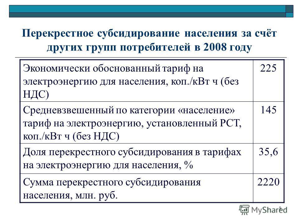 9 Перекрестное субсидирование населения за счёт других групп потребителей в 2008 году Экономически обоснованный тариф на электроэнергию для населения, коп./кВт ч (без НДС) 225 Средневзвешенный по категории «население» тариф на электроэнергию, установ