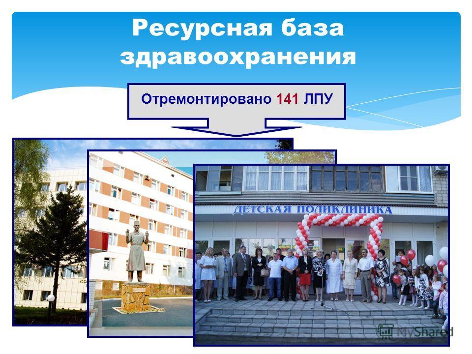 Ресурсная база здравоохранения Отремонтировано 141 ЛПУ