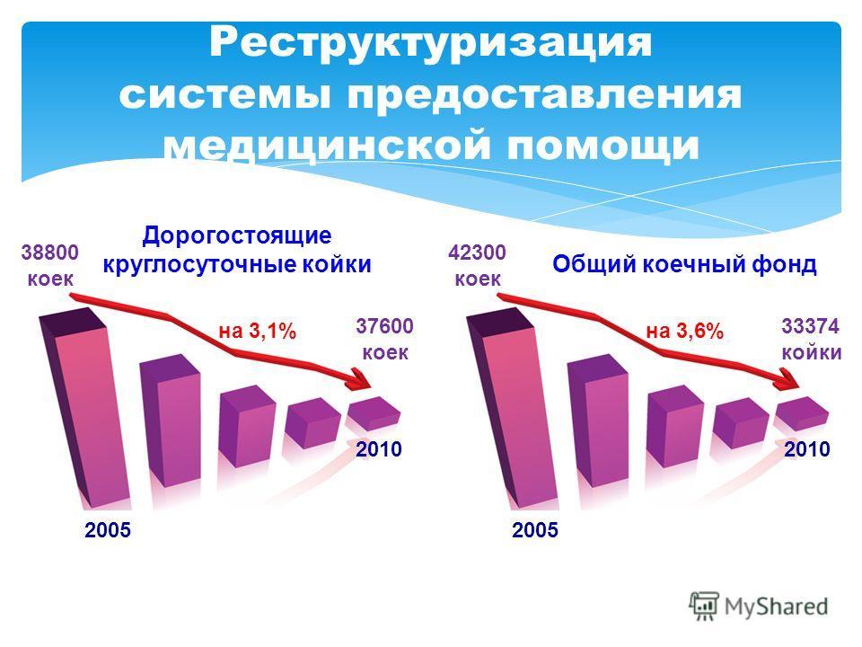 Реструктуризация системы предоставления медицинской помощи 33374 койки 2005 2010 42300 коек на 3,6% Общий коечный фонд 37600 коек 2005 2010 38800 коек на 3,1% Дорогостоящие круглосуточные койки