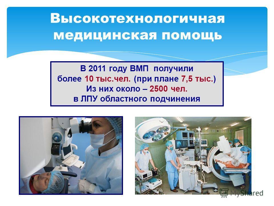 Высокотехнологичная медицинская помощь В 2011 году ВМП получили более 10 тыс.чел. (при плане 7,5 тыс.) Из них около – 2500 чел. в ЛПУ областного подчинения
