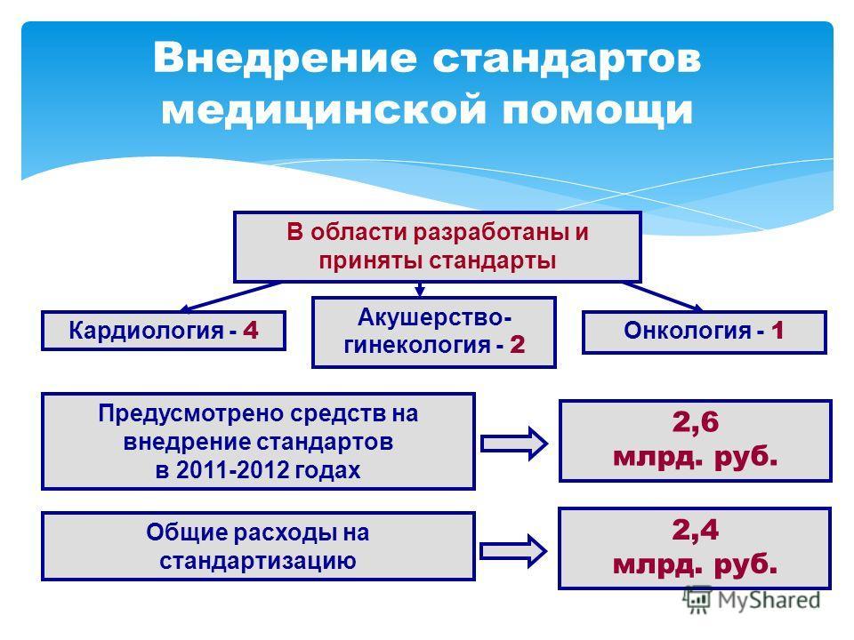 Кардиология - 4 Акушерство- гинекология - 2 Онкология - 1 Внедрение стандартов медицинской помощи В области разработаны и приняты стандарты Общие расходы на стандартизацию 2,4 млрд. руб. Предусмотрено средств на внедрение стандартов в 2011-2012 годах