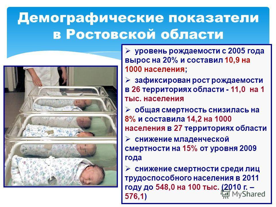 Демографические показатели в Ростовской области уровень рождаемости с 2005 года вырос на 20% и составил 10,9 на 1000 населения; зафиксирован рост рождаемости в 26 территориях области - 11,0 на 1 тыс. населения общая смертность снизилась на 8% и соста